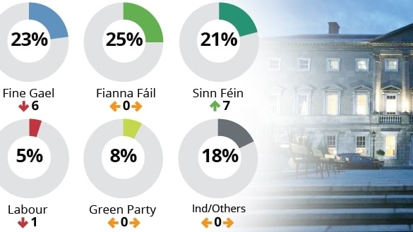 Party support ratings as measured in the Ipsos MRBI poll for The Irish Times