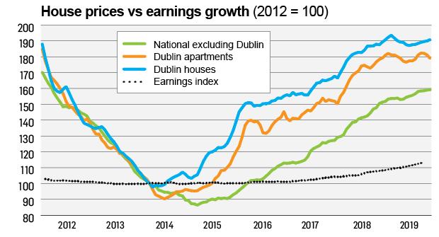 Ireland S Housing Crisis In Five Revealing Graphs