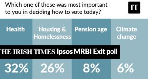 Health, housing and homelessness were by far the most important issues for voters. Only 1 per cent said Brexit was the most important issue for them.