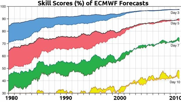 This illustration shows the skill scores for ECMWF forecasts at ranges of three, five, seven and 10 days ahead. All the graphs show sustained improvements over three decades.
