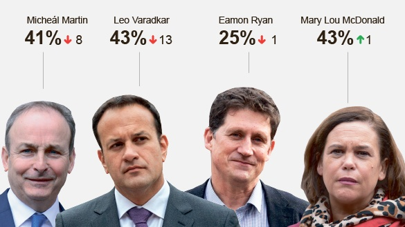The latest approval ratings for the four main party leaders